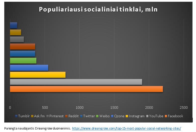 Internetinės parduotuvės socialinių tinklų populiarumas